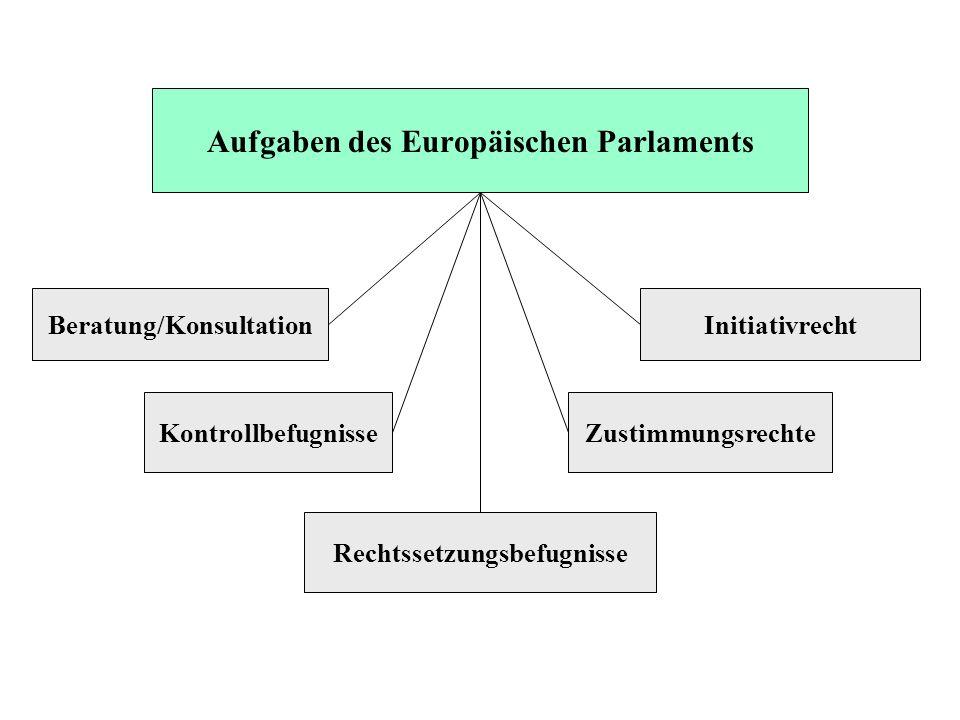 Aufgaben des Europäischen Parlaments Beratung/Konsultation Kontrollbefugnisse Rechtssetzungsbefugnisse Zustimmungsrechte Initiativrecht