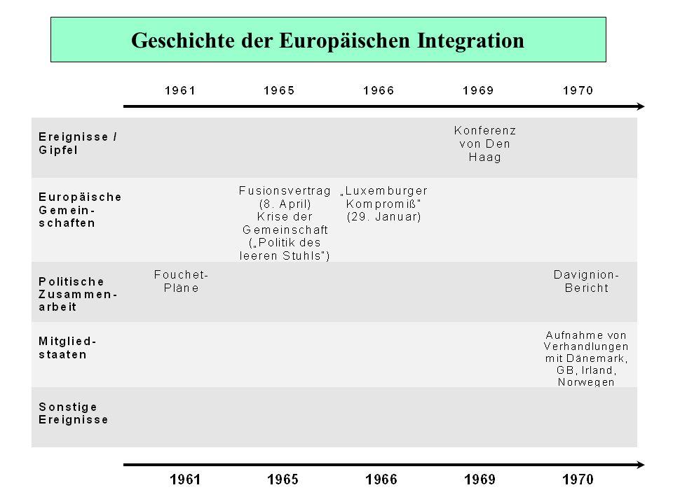 Gründungsverträge der Gemeinschaften EG-Vertrag EGKS-Vertrag Euratom-Vertrag