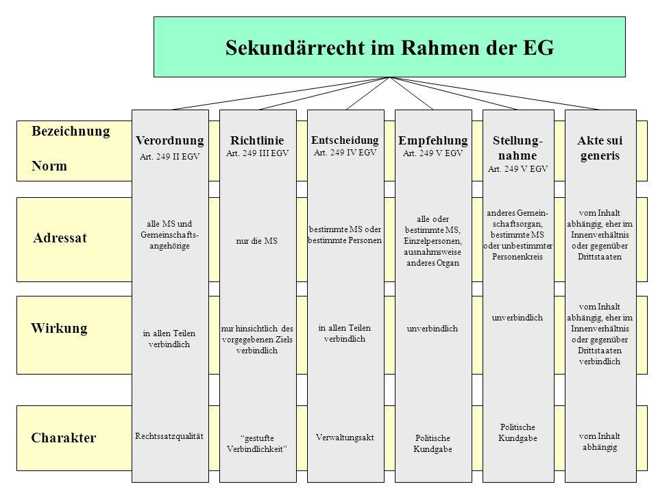 Sekundärrecht im Rahmen der EG Bezeichnung Norm Adressat Wirkung Charakter Verordnung Art. 249 II EGV alle MS und Gemeinschafts- angehörige in allen T