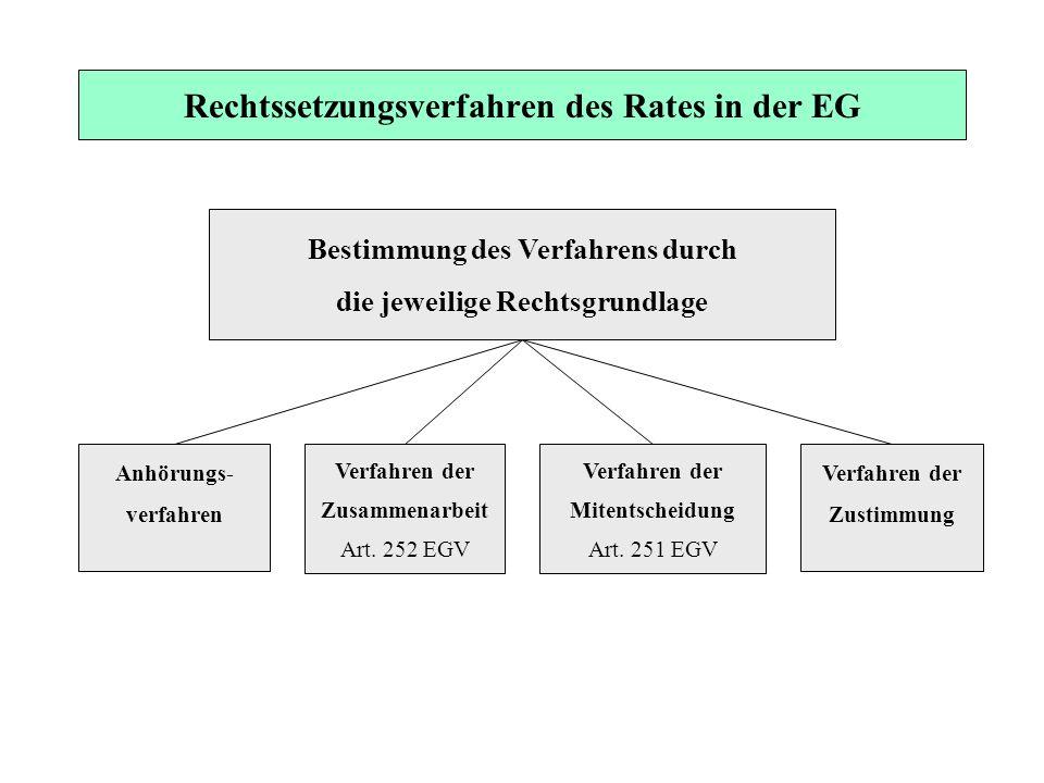 Rechtssetzungsverfahren des Rates in der EG Bestimmung des Verfahrens durch die jeweilige Rechtsgrundlage Anhörungs- verfahren Verfahren der Zusammena