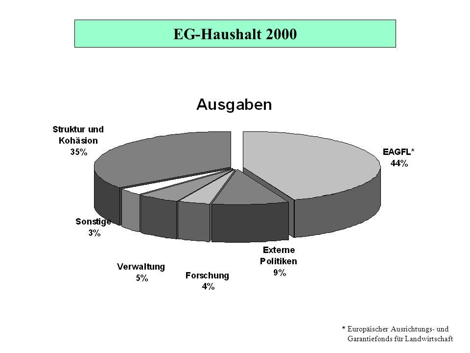 * Europäischer Ausrichtungs- und Garantiefonds für Landwirtschaft