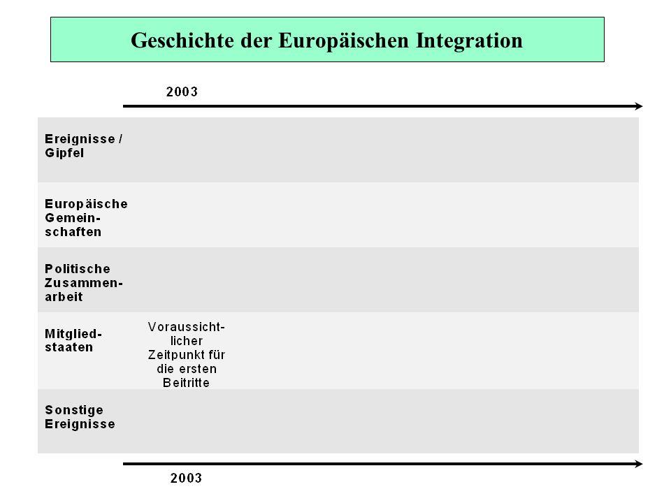 Die 15 Mitgliedstaaten der Europäischen Union Großbritannien Niederlande Irland Belgien Luxemburg Frankreich Portugal Spanien Finnland Schweden Dänemark Deutschland Österreich Italien Griechenland