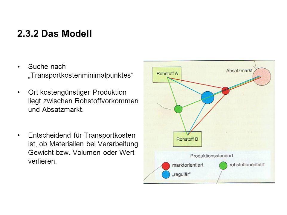 2.3.2 Das Modell Suche nach Transportkostenminimalpunktes Ort kostengünstiger Produktion liegt zwischen Rohstoffvorkommen und Absatzmarkt.