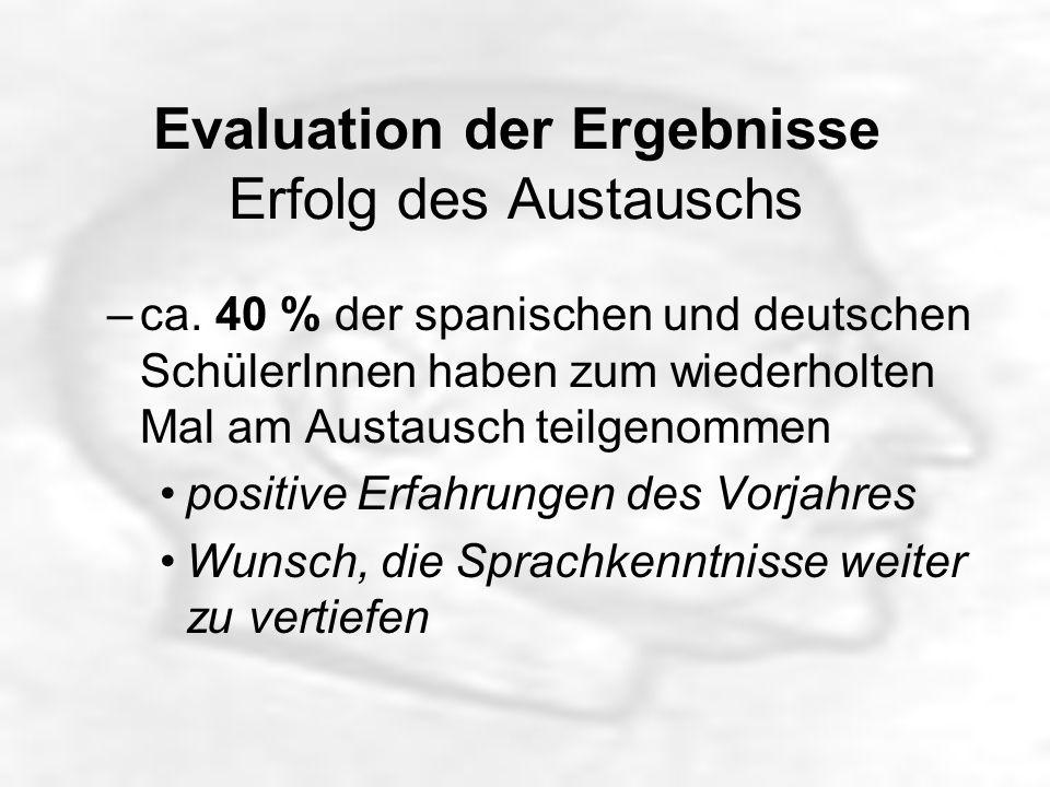 Evaluation der Ergebnisse Erfolg des Austauschs –ca.
