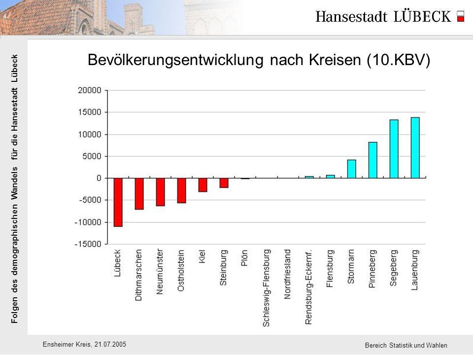 Folgen des demographischen Wandels für die Hansestadt Lübeck Ensheimer Kreis, 21.07.2005 Bereich Statistik und Wahlen Bevölkerungsentwicklung nach Kreisen (10.KBV)