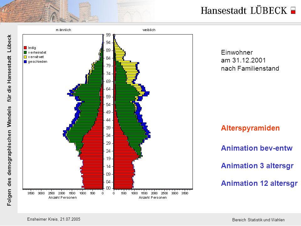 Folgen des demographischen Wandels für die Hansestadt Lübeck Ensheimer Kreis, 21.07.2005 Bereich Statistik und Wahlen Einwohner am 31.12.2001 nach Familienstand Alterspyramiden Animation bev-entw Animation 3 altersgr Animation 12 altersgr