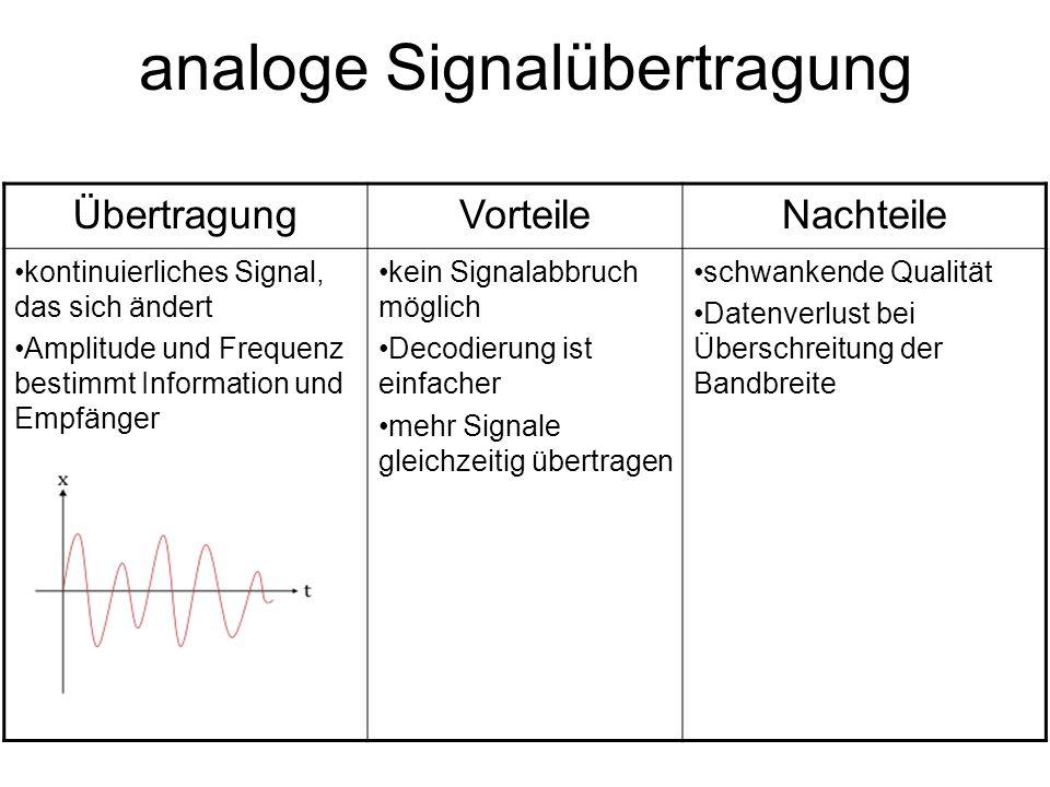 digitale Signalübertragung ÜbertragungVorteileNachteile ein Signal wird ständig unterbrochen also An und Aus oder 1 und 0 die Geschwindigkeit der Phasen (Periodendauer) bestimmt die Information(en) sehr viele Informationen hintereinander möglich größere Mengen an Datenübergabe möglich kein Informationsverlust Signal zu dekodieren ist komplizierter Signal kann komplett abbrechen
