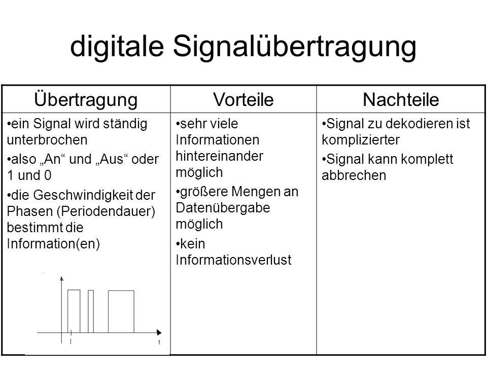 digitale Signalübertragung ÜbertragungVorteileNachteile ein Signal wird ständig unterbrochen also An und Aus oder 1 und 0 die Geschwindigkeit der Phas