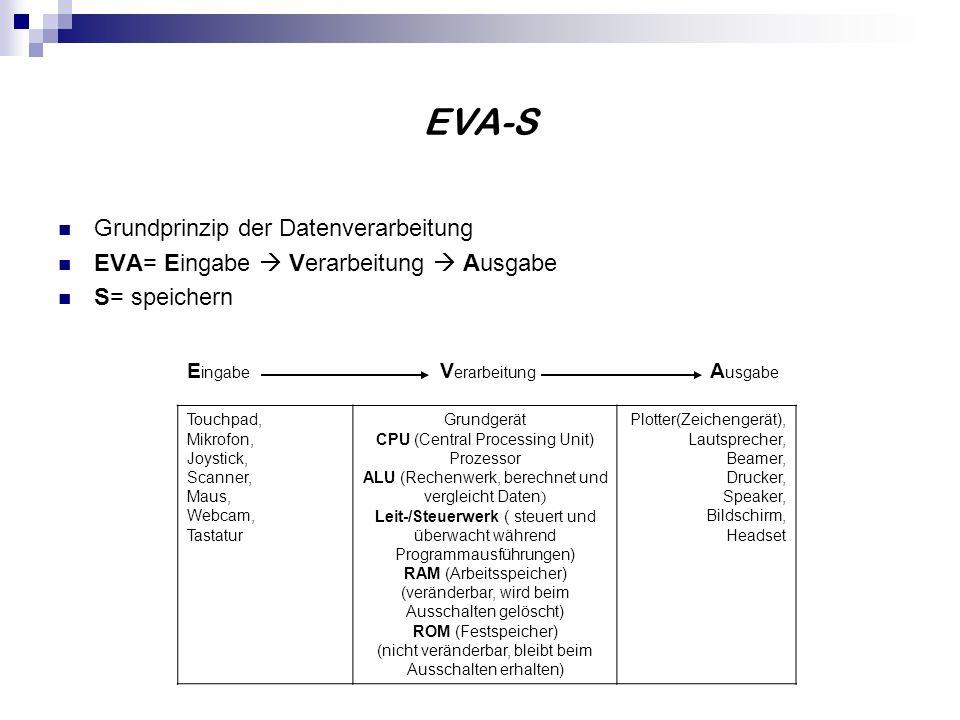 EVA-S Grundprinzip der Datenverarbeitung EVA= Eingabe Verarbeitung Ausgabe S= speichern E ingabe V erarbeitung A usgabe Touchpad, Mikrofon, Joystick,