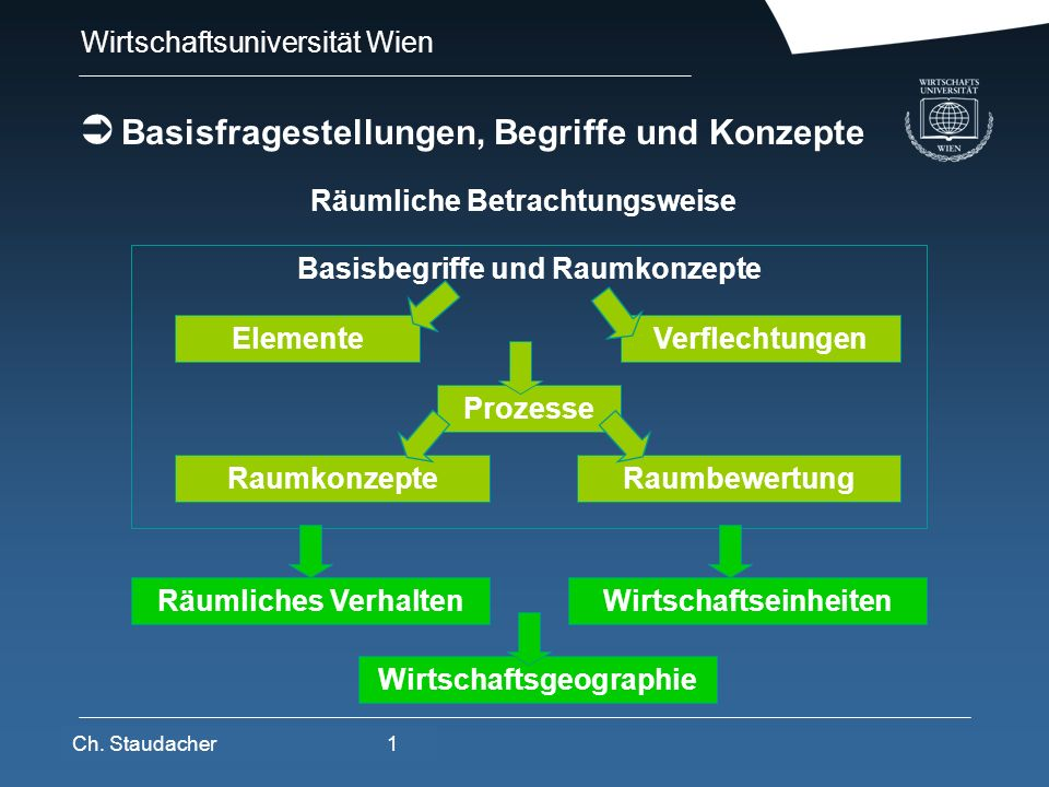 Wirtschaftsuniversität Wien Platz für Logos oder Links Realraum Individualraum objektiv physisch gegeben normativ festgelegt unabhängig vom Subjekt soziale Normierung Karten-Räume Planungsräume Staatsgebiete,....