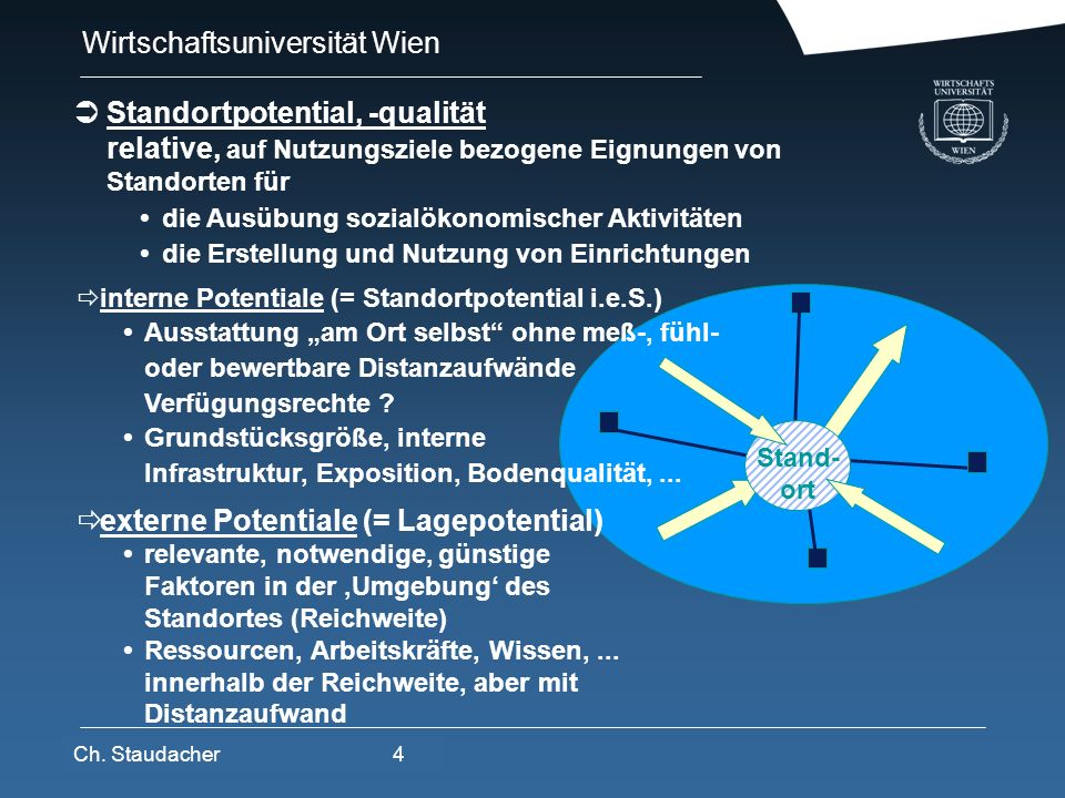 Wirtschaftsuniversität Wien Platz für Logos oder Links STANDORTPOTENTIALE -GEGEBENHEITENEXTERN INTERN STANDORT- ANFORDERUNGEN -KRITERIEN STANDORTVORTEILE Umsetzung, Strategie Definition Ableitung STANDORTFAKTOREN STANDORTFAKTORENLISTEN als methodisches Instrument STANDORTE, RAUM WIRTSCHAFTSRAUM UNTERNEHMEN Unternehmensziele Produkte Organisation,.....