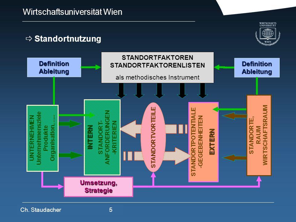 Wirtschaftsuniversität Wien Platz für Logos oder Links STANDORTPOTENTIALE -GEGEBENHEITENEXTERN INTERN STANDORT- ANFORDERUNGEN -KRITERIEN STANDORTVORTE