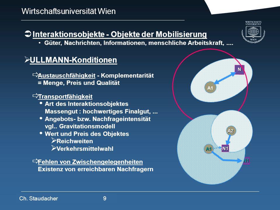 Wirtschaftsuniversität Wien Platz für Logos oder Links ULLMANN-Konditionen A1 N Austauschfähigkeit - Komplementarität = Menge, Preis und Qualität Tran
