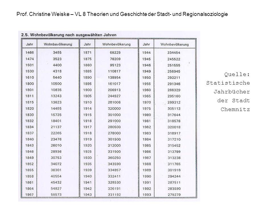 Quelle: Statistische Jahrbücher der Stadt Chemnitz