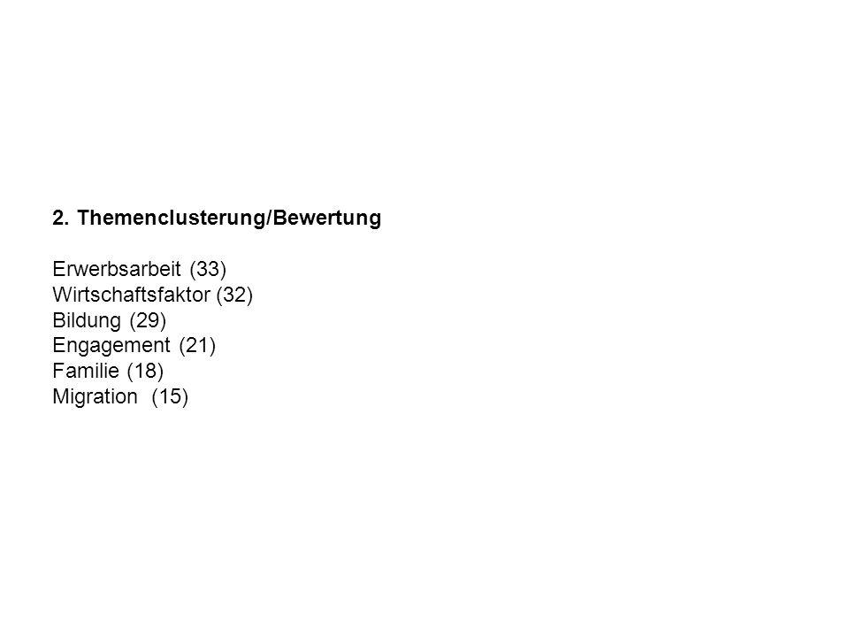 2. Themenclusterung/Bewertung Erwerbsarbeit (33) Wirtschaftsfaktor (32) Bildung (29) Engagement (21) Familie (18) Migration (15)