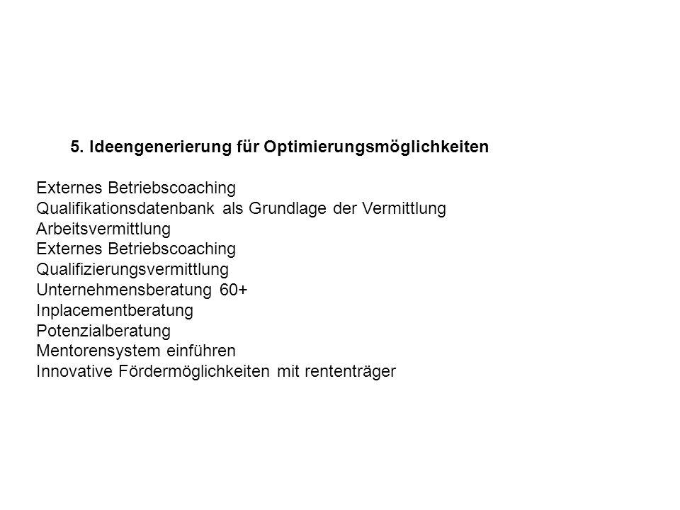 5. Ideengenerierung für Optimierungsmöglichkeiten Externes Betriebscoaching Qualifikationsdatenbank als Grundlage der Vermittlung Arbeitsvermittlung E