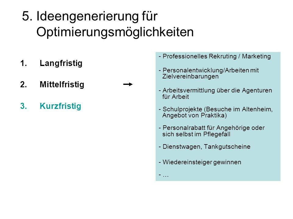 5. Ideengenerierung für Optimierungsmöglichkeiten 1.Langfristig 2.Mittelfristig 3.Kurzfristig - Professionelles Rekruting / Marketing - Personalentwic