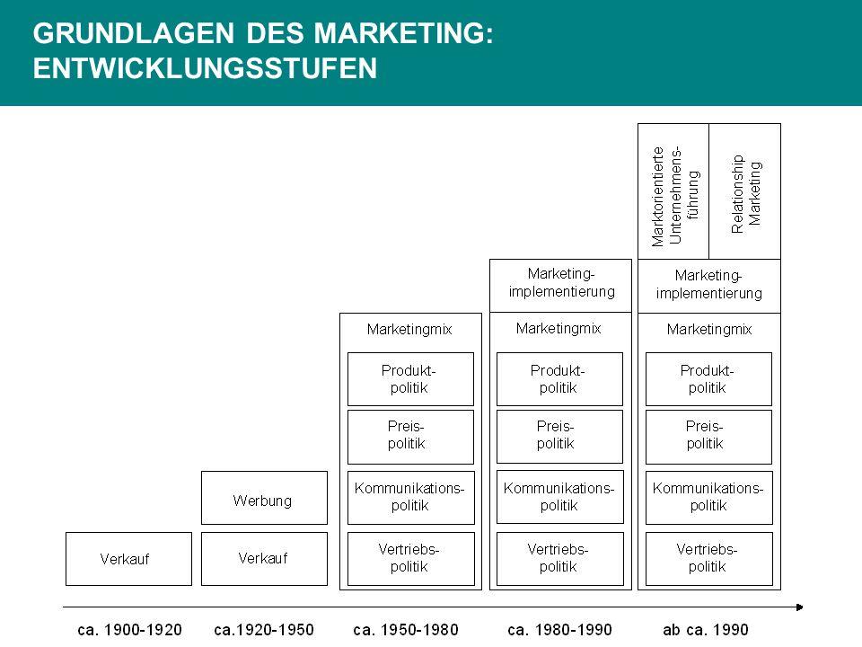 Konzeptionspyramide Marketingziele (Bestimmung der Wunschorte) Marketingstrategien (Festlegung der Route) Marketingmix (Wahl der Beförderungsmittel) KonzeptionsebenenKonzeptionelle Grundfragen 1.