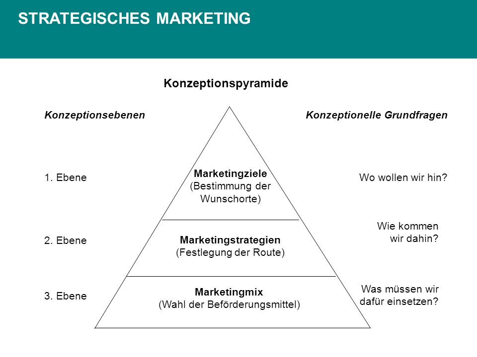Konzeptionspyramide Marketingziele (Bestimmung der Wunschorte) Marketingstrategien (Festlegung der Route) Marketingmix (Wahl der Beförderungsmittel) K