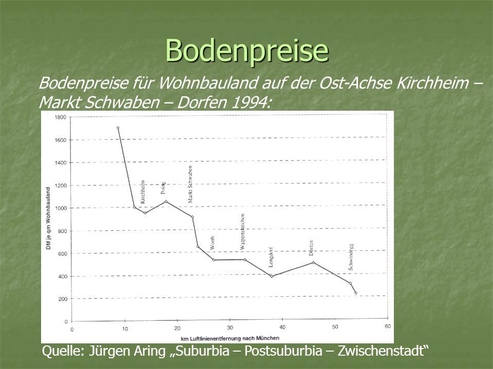 Bodenpreise Bodenpreise für Wohnbauland auf der Ost-Achse Kirchheim – Markt Schwaben – Dorfen 1994: Quelle: Jürgen Aring Suburbia – Postsuburbia – Zwi