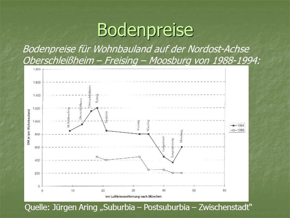 Bodenpreise Bodenpreise für Wohnbauland auf der Nordost-Achse Oberschleißheim – Freising – Moosburg von 1988-1994: Quelle: Jürgen Aring Suburbia – Pos