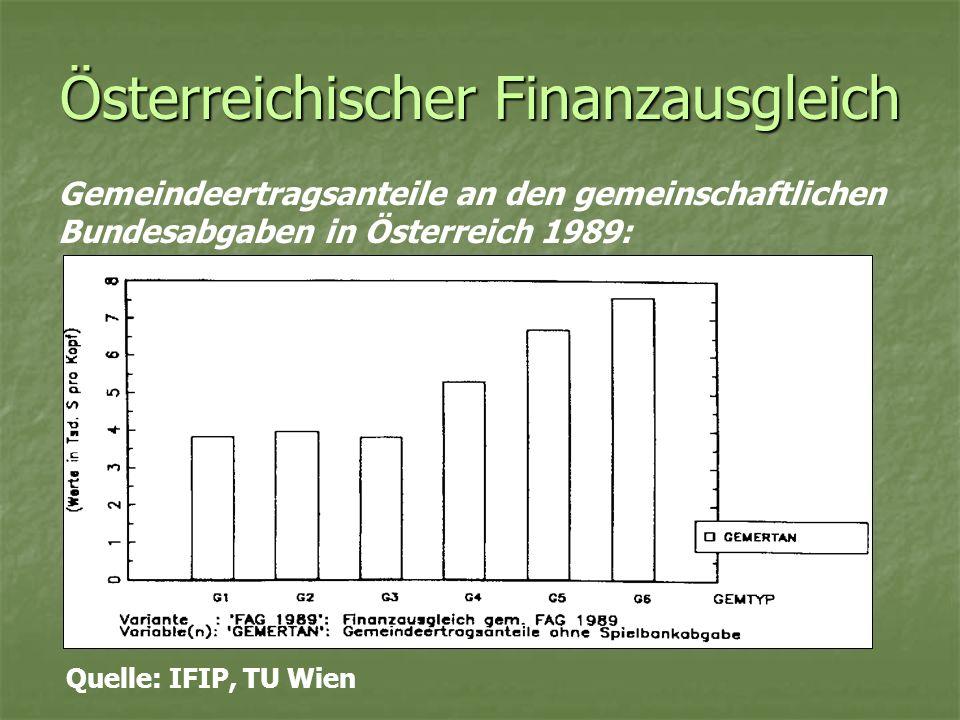 Österreichischer Finanzausgleich Gemeindeertragsanteile an den gemeinschaftlichen Bundesabgaben in Österreich 1989: Quelle: IFIP, TU Wien