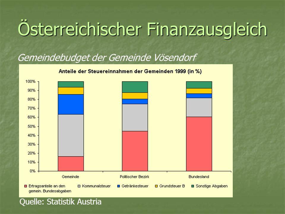 Österreichischer Finanzausgleich Gemeindebudget der Gemeinde Vösendorf Quelle: Statistik Austria