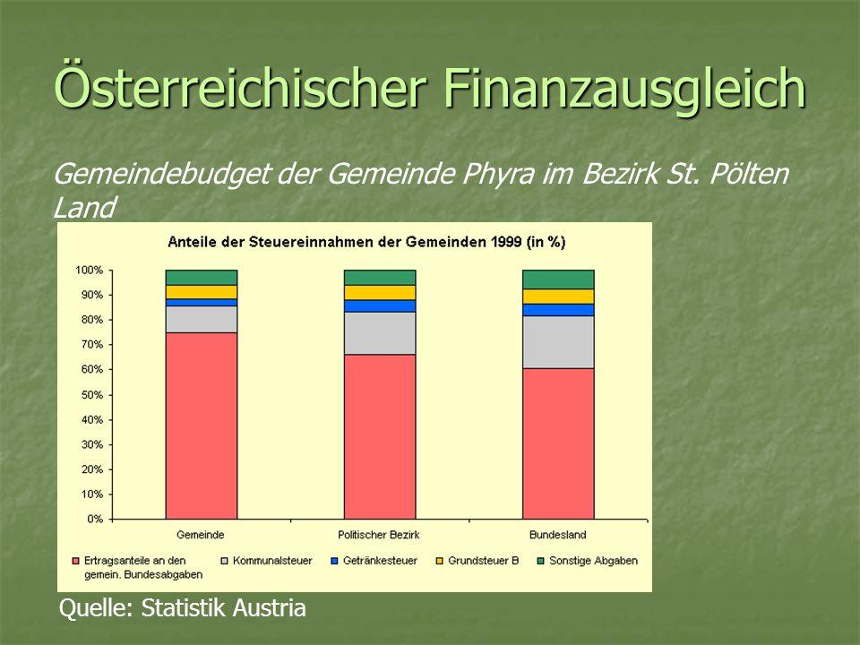 Österreichischer Finanzausgleich Gemeindebudget der Gemeinde Phyra im Bezirk St. Pölten Land Quelle: Statistik Austria