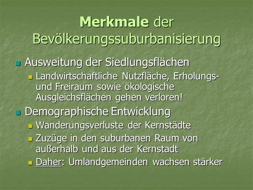 Merkmale der Bevölkerungssuburbanisierung Ausweitung der Siedlungsflächen Ausweitung der Siedlungsflächen Landwirtschaftliche Nutzfläche, Erholungs- u