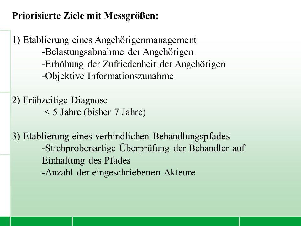 Bewertung -skriterien Gewicht (1-5) KH (77) Demenzzen trum (143) Amb.HA /FA (121) Patienten orientierun g 56108 Angehörige norientieru ng 44106 Kostenstabi lität 3579 Mitarbeiter orientierun g 4486