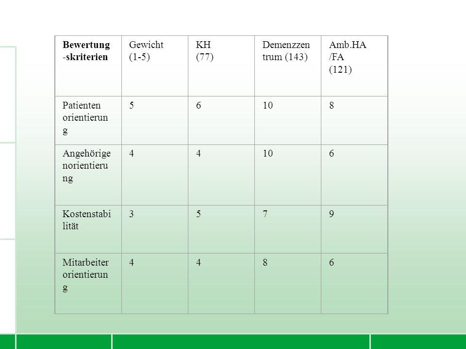 Bewertung -skriterien Gewicht (1-5) KH (77) Demenzzen trum (143) Amb.HA /FA (121) Patienten orientierun g 56108 Angehörige norientieru ng 44106 Kosten