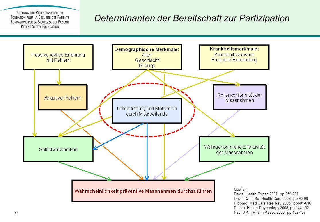 17D. Schwappach Determinanten der Bereitschaft zur Partizipation Quellen: Davis. Health Expec 2007, pp 259-267 Davis. Qual Saf Health Care 2008, pp 90