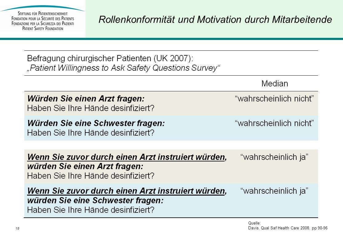 18D. Schwappach Rollenkonformität und Motivation durch Mitarbeitende Quelle: Davis. Qual Saf Health Care 2008, pp 90-96