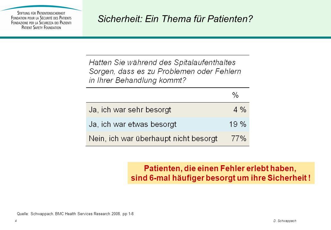 4D. Schwappach Sicherheit: Ein Thema für Patienten? Quelle: Schwappach. BMC Health Services Research 2008, pp 1-8 Patienten, die einen Fehler erlebt h