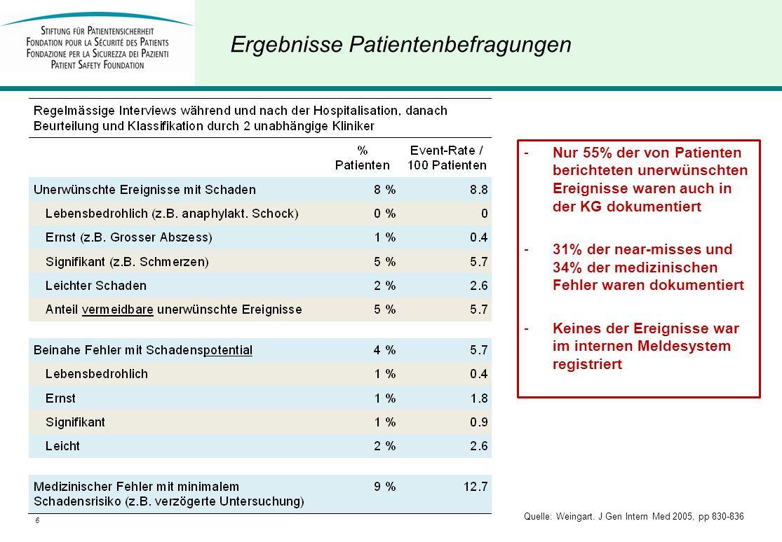 6D. Schwappach Ergebnisse Patientenbefragungen Quelle: Weingart. J Gen Intern Med 2005, pp 830-836 -Nur 55% der von Patienten berichteten unerwünschte