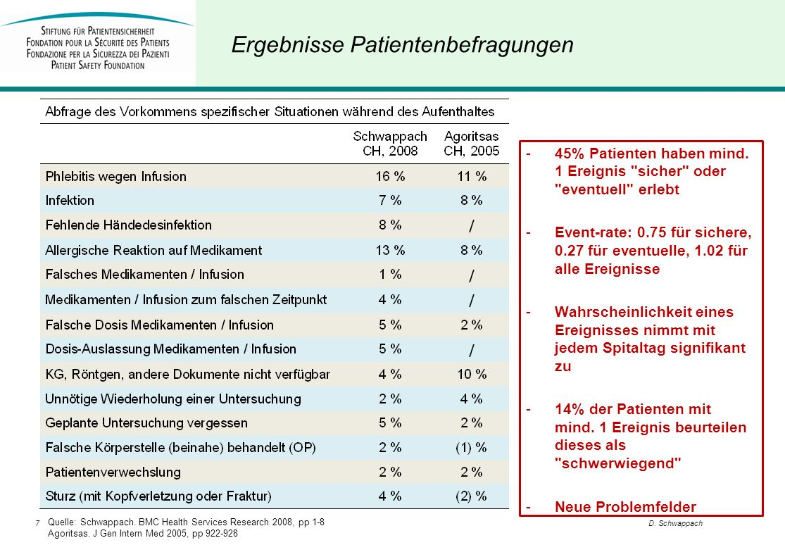 7D. Schwappach Ergebnisse Patientenbefragungen Quelle: Schwappach. BMC Health Services Research 2008, pp 1-8 Agoritsas. J Gen Intern Med 2005, pp 922-