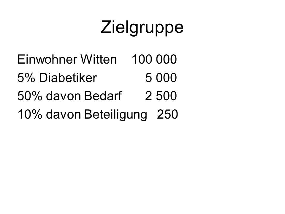 Zielgruppe Einwohner Witten100 000 5% Diabetiker 5 000 50% davon Bedarf 2 500 10% davon Beteiligung 250