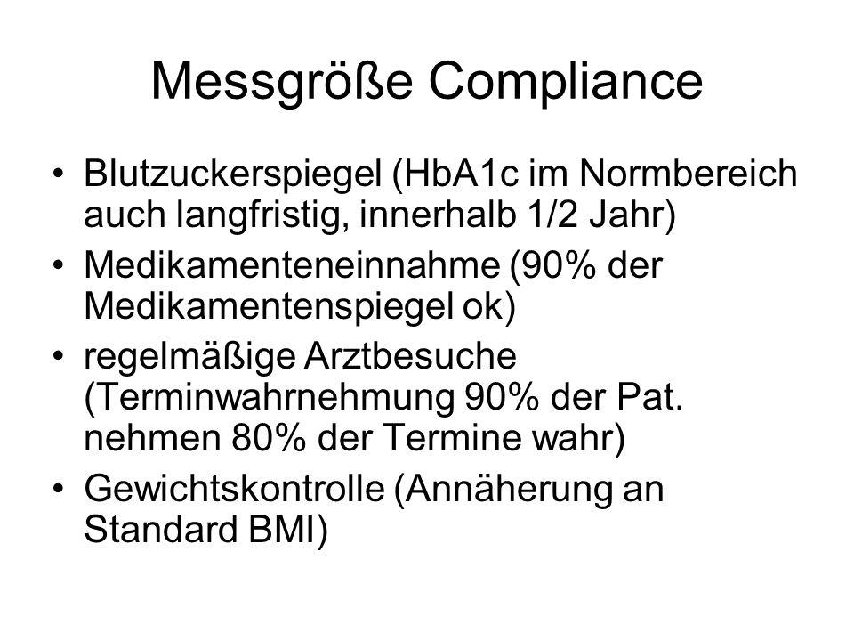 Messgröße Compliance Blutzuckerspiegel (HbA1c im Normbereich auch langfristig, innerhalb 1/2 Jahr) Medikamenteneinnahme (90% der Medikamentenspiegel o