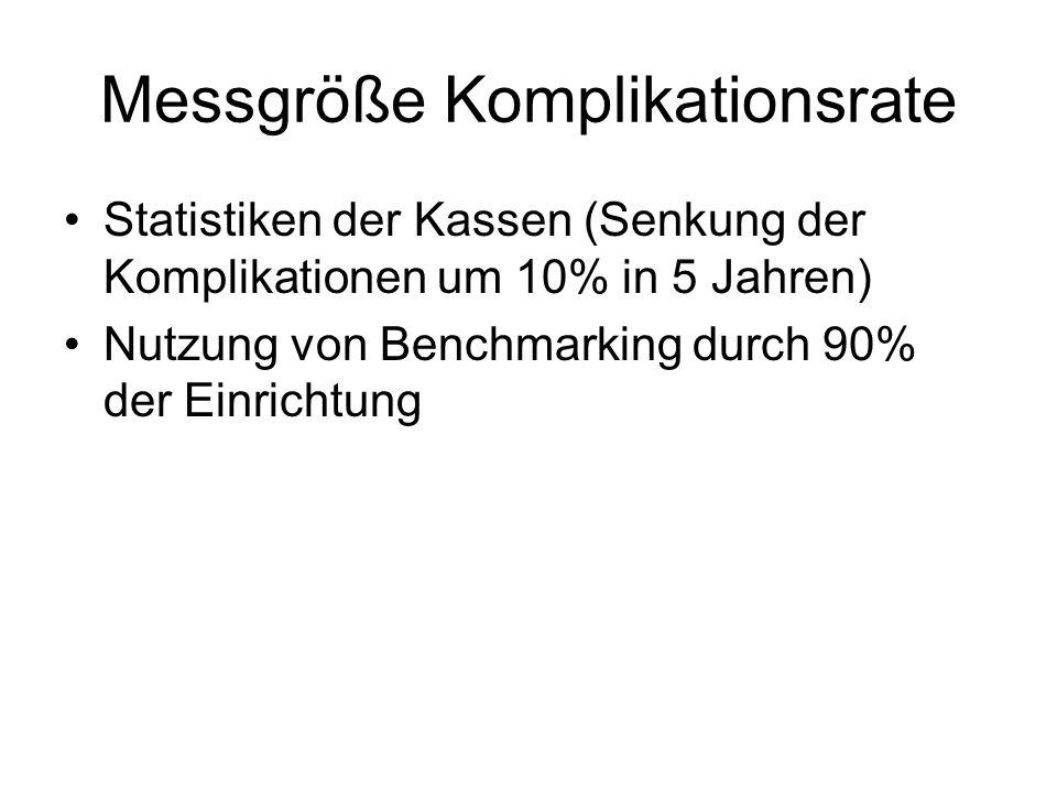 Messgröße Komplikationsrate Statistiken der Kassen (Senkung der Komplikationen um 10% in 5 Jahren) Nutzung von Benchmarking durch 90% der Einrichtung