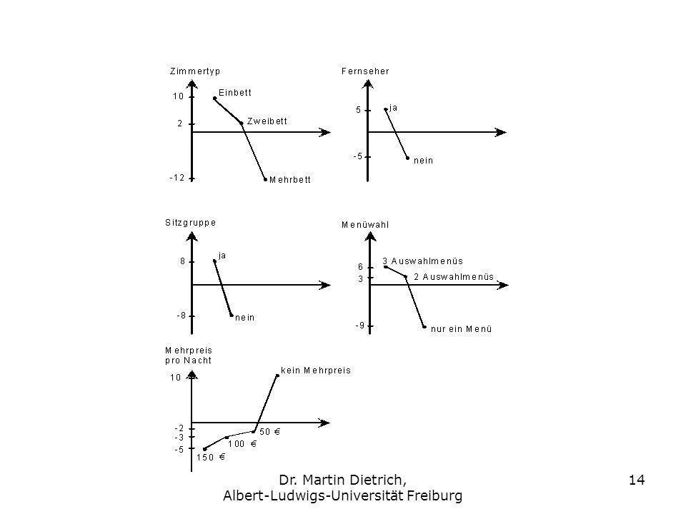 Dr. Martin Dietrich, Albert-Ludwigs-Universität Freiburg 14