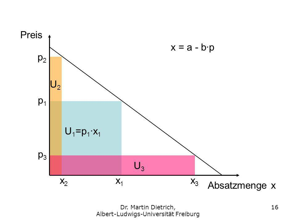 Dr. Martin Dietrich, Albert-Ludwigs-Universität Freiburg 16 Preis Absatzmenge x p1p1 p2p2 p3p3 x1x1 x3x3 x2x2 U 1 =p 1 ·x 1 U2U2 U3U3 x = a - b·p
