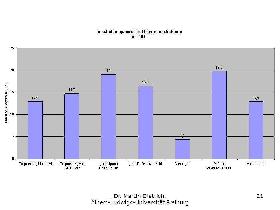 Dr. Martin Dietrich, Albert-Ludwigs-Universität Freiburg 21