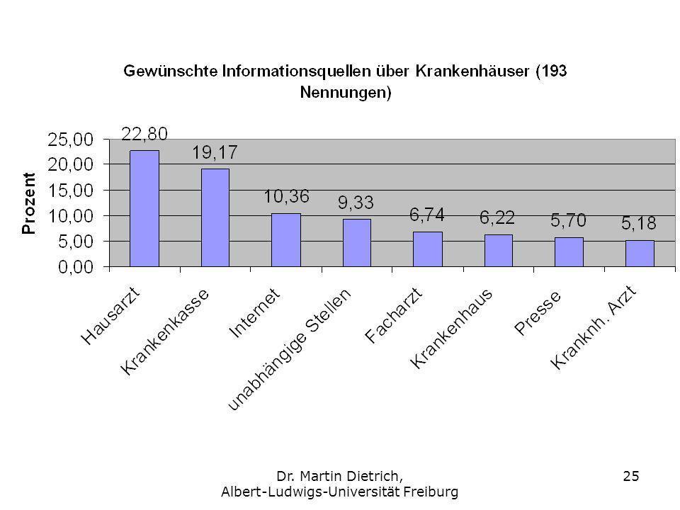Dr. Martin Dietrich, Albert-Ludwigs-Universität Freiburg 25
