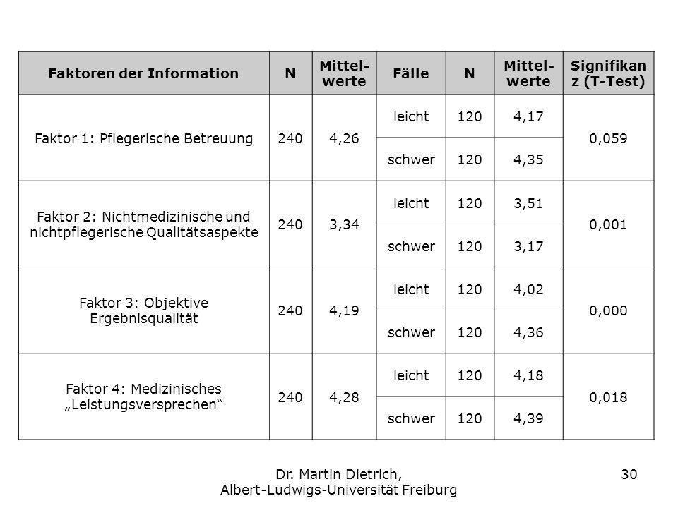 Dr. Martin Dietrich, Albert-Ludwigs-Universität Freiburg 30 Faktoren der InformationN Mittel- werte FälleN Mittel- werte Signifikan z (T-Test) Faktor