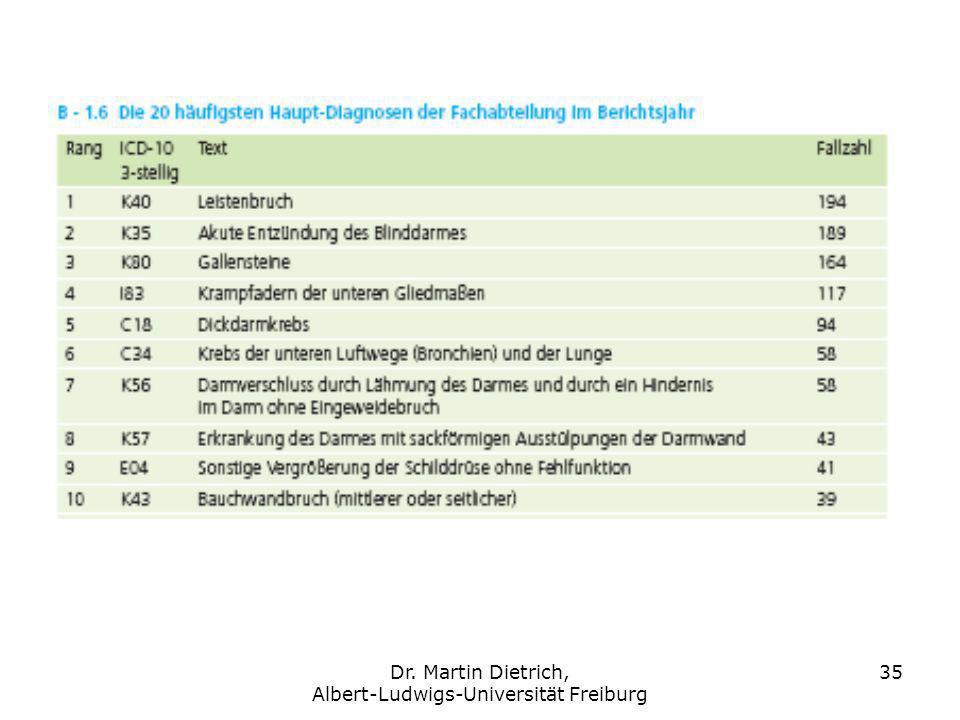 Dr. Martin Dietrich, Albert-Ludwigs-Universität Freiburg 35