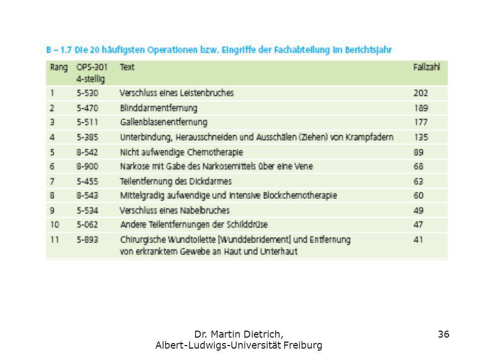 Dr. Martin Dietrich, Albert-Ludwigs-Universität Freiburg 36