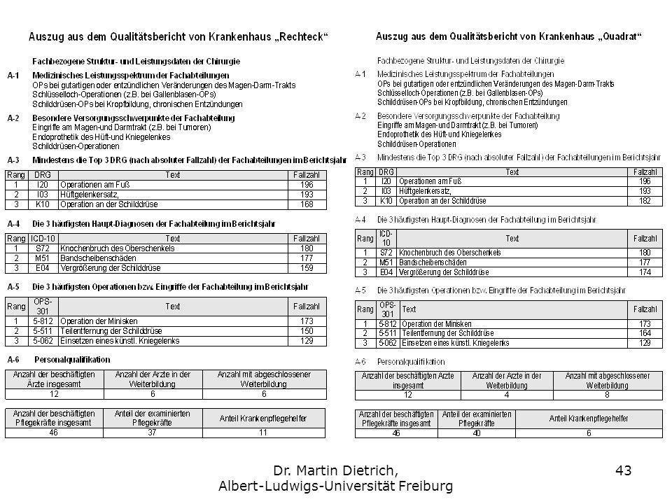 Dr. Martin Dietrich, Albert-Ludwigs-Universität Freiburg 43