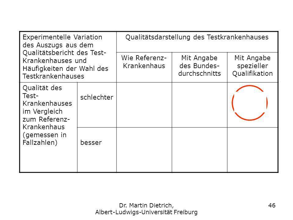 Dr. Martin Dietrich, Albert-Ludwigs-Universität Freiburg 46 Experimentelle Variation des Auszugs aus dem Qualitätsbericht des Test- Krankenhauses und