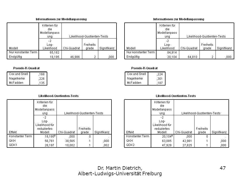 Dr. Martin Dietrich, Albert-Ludwigs-Universität Freiburg 47