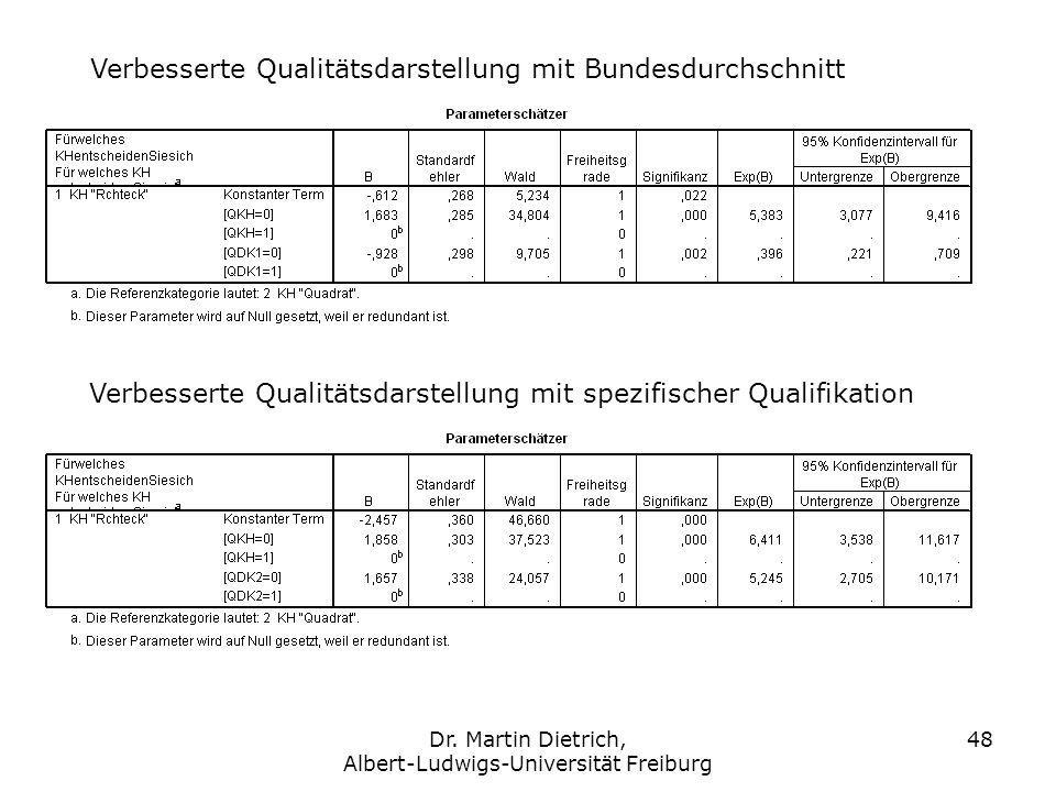 Dr. Martin Dietrich, Albert-Ludwigs-Universität Freiburg 48 Verbesserte Qualitätsdarstellung mit Bundesdurchschnitt Verbesserte Qualitätsdarstellung m